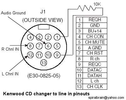 Service manual : Kenwood E30-0825-05 kenwood.jpg, pinout